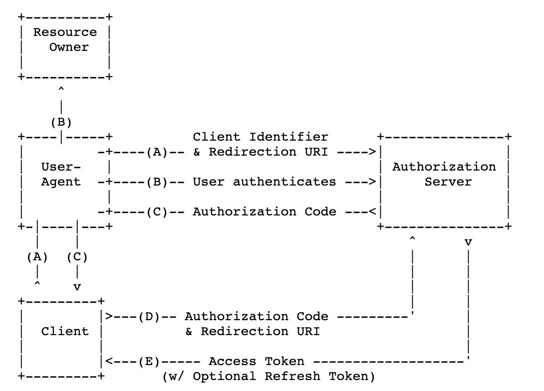授权码模式.png