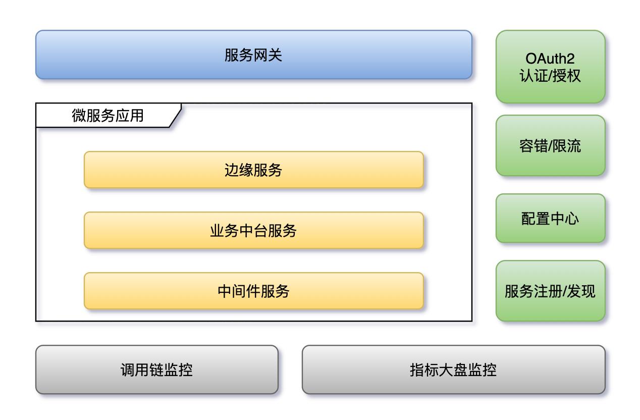 微服务架构体系.png