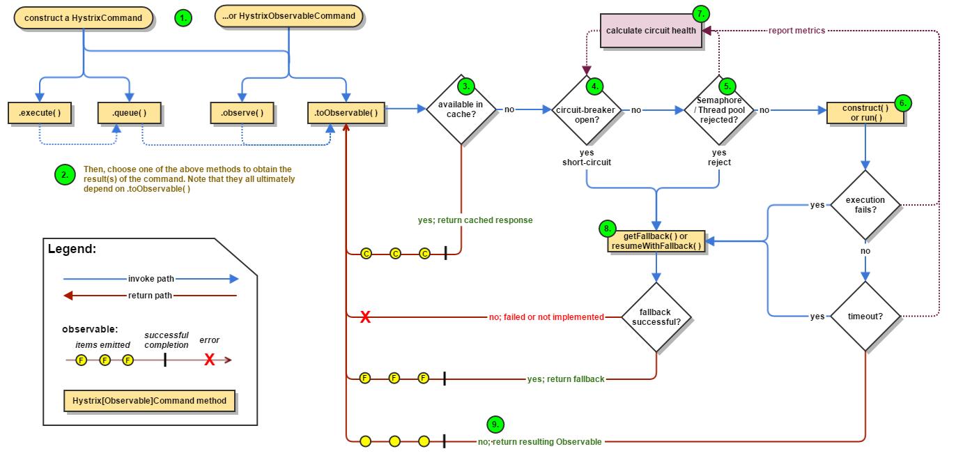 hystrix工作流程.png